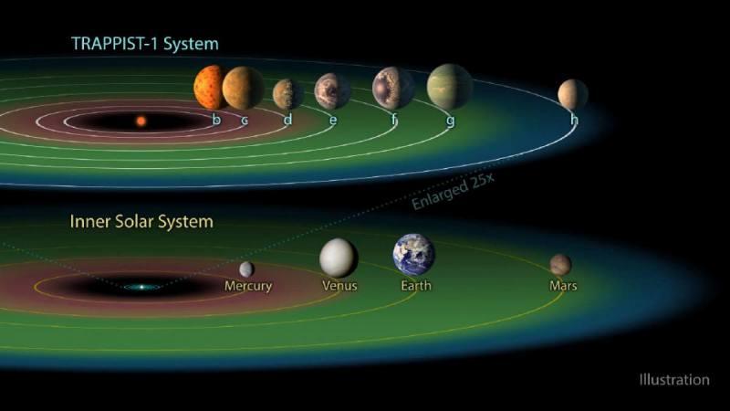 A Trappist-1 rendszer – Új felfedezés a világűrben